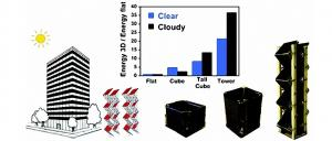Cubes or towers of solar cells that extend into the sky could be the most optimal form factor for future solar photovoltaic energy farms claim MIT researchers.