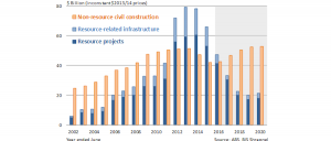 Non-resource civil construction is set to rise according to BIS Shrapnel.